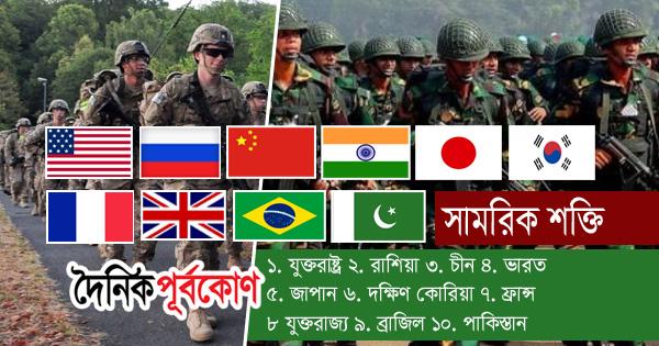 সামরিক শক্তিতে শীর্ষে যুক্তরাষ্ট্র, এগিয়েছে বাংলাদেশ